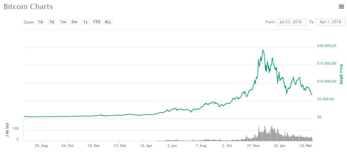 bitcoin chart cyprus